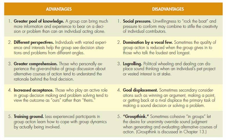 advantages and disadvantages of group discussion making Decisionmaking methods: advantages and disadvantages decisionmaking methods  individual: the designated leader makes all the decisions without consulting the group in any way  authority: select the most expert member of the group and abide by his/her decision.
