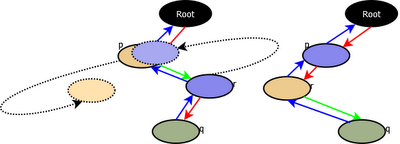 Tree Rotations (TreeMap-3)
