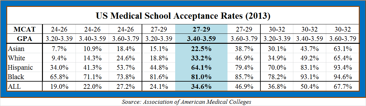 What are the requirements for being admitted to Ivy league Medical schools?