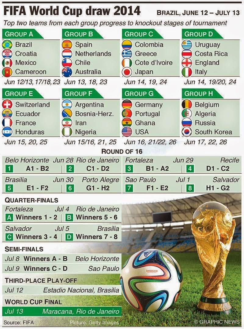 Download Jadual Lengkap Piala Dunia 2014