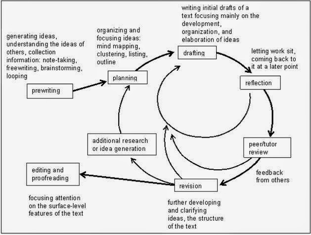 Steps in academic writing