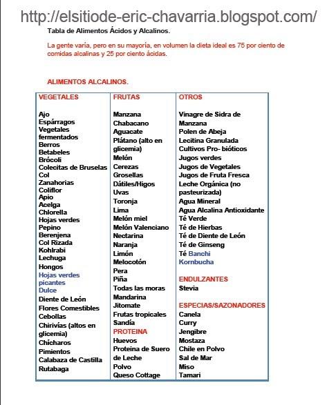 El sitio de eric tabla de alimentos alcalinos acidos - Tabla de alimentos alcalinos y acidos ...