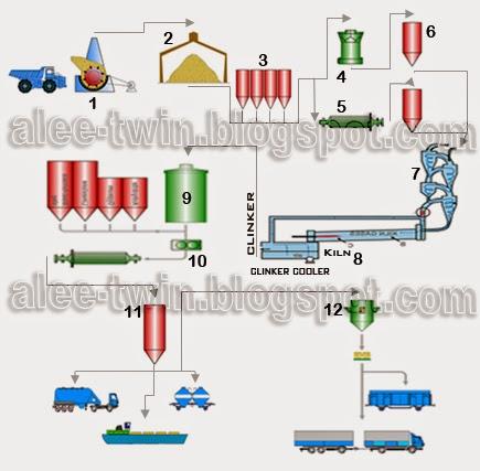 Share just for you proses pembuatan semen menggunakan proses kering proses pengolahan batu kapur dalam pembuatan semen menggunakan sistem proses kering berikut merupakan bagan alir proses pengolahannya ccuart Image collections