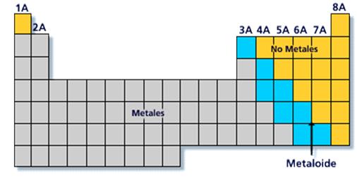 Una dante qumica la tabla peridica la primera clasificacin de elementos conocida fue propuesta por antoine lavoisier que propuso que los elementos se clasificaran en metales urtaz Choice Image