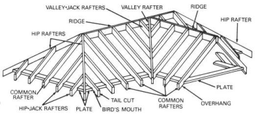 gavin szeto  roof and ceiling framing research