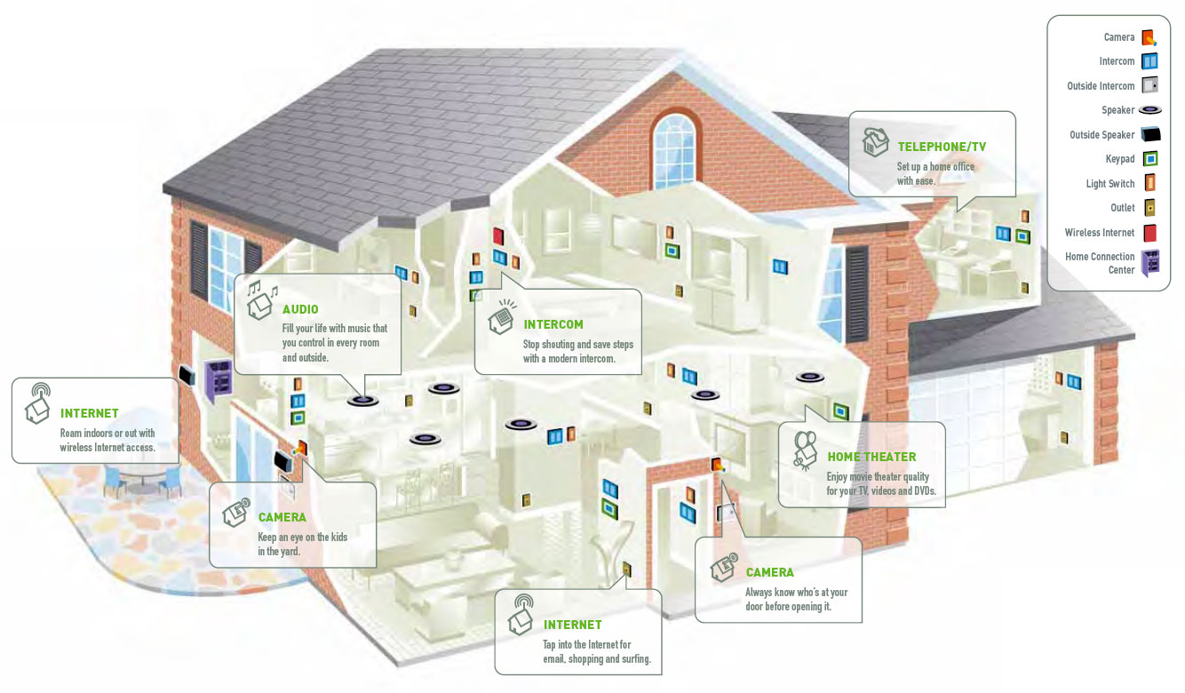 Home automation systems in kerala for Automated home system