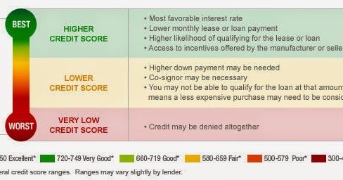Credit Score Ranges >> Prudent Financial's Blog: What is a Credit Score, why is it important and how could you increase it.