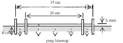Model Infiltrometer