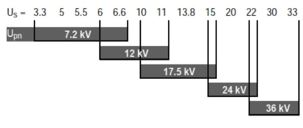 Η ονομαστική τάση πρωτεύοντος στο μετασχηματιστή ρεύματος (μ ς μέτρησης)  καθορίζει το επίπεδο μόνωσης του εξοπλισμού της εγκατάστασης. f7dfdb5422b
