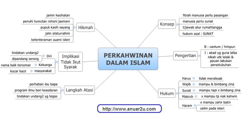 Nota Ibadah Tignkatan 5 Pendidikan Islam - PERKAHWINAN DALAM ISLAM