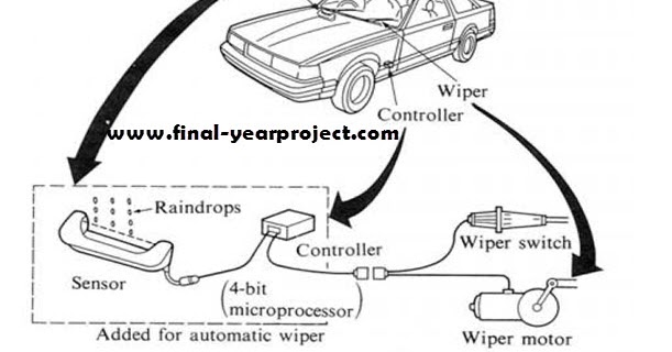 automatic rain sensing wiper cum headlight controller
