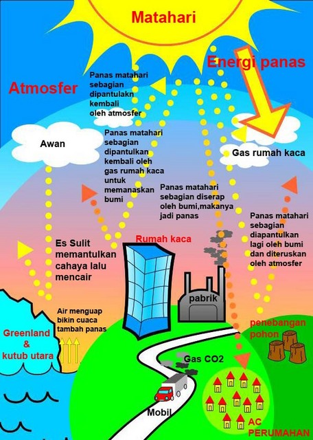 Gambar Global Warming