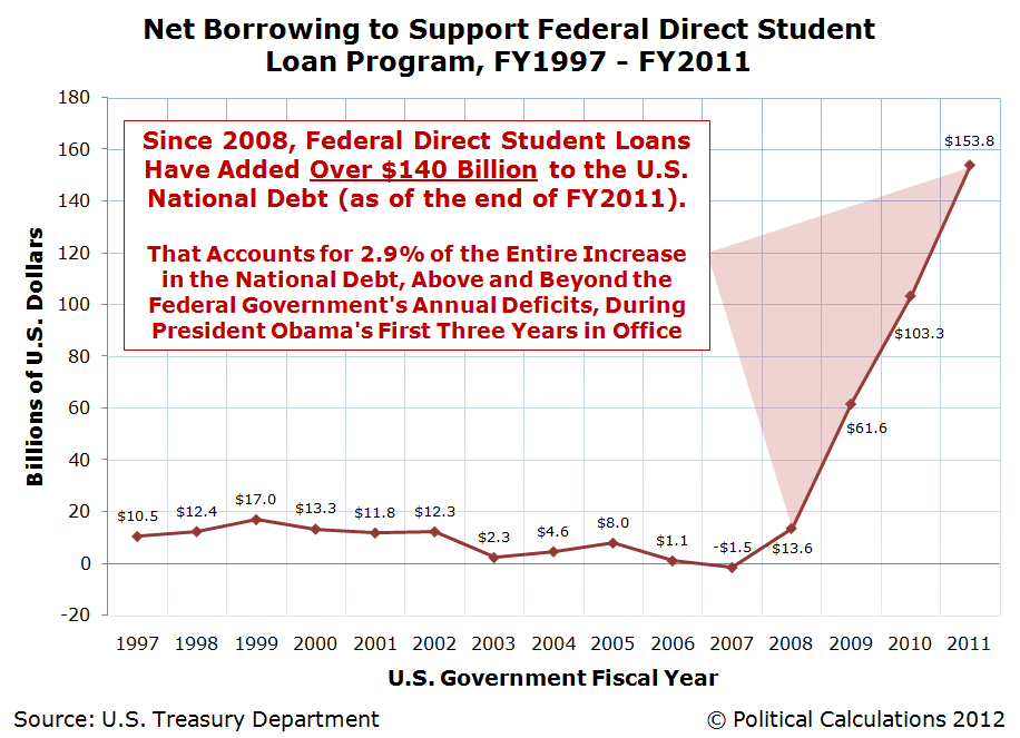 Net Borrowing to Support Federal Direct Student Loan Program, FY1997 - FY2011