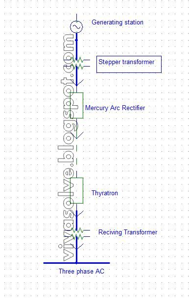 Electrical engineering interview questions and answers april 2012 figure one line diagram for the high voltage dc transmission ccuart Images