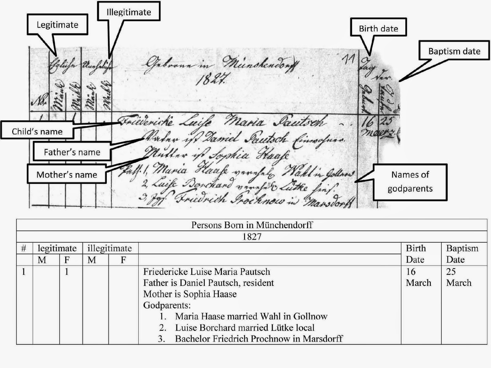 Baltimore county maryland genealogy learn familysearch org - Https Familysearch Org Learn Wiki En Germany _pomerania_church_records_ Familysearch_historical_records