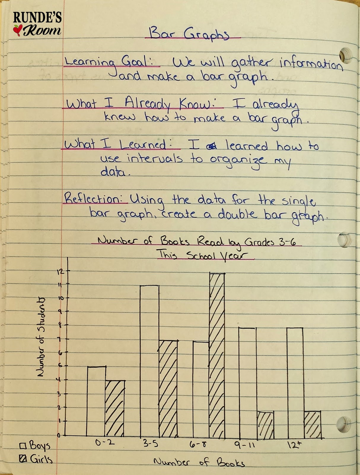 Rundes Room Math Journal Sundays Bar Graphs – Double Bar Graph Worksheets