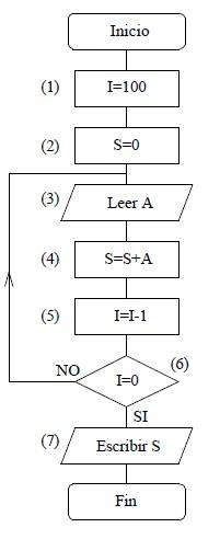 Diagramas de flujos ejercicio 2 modificar el anterior pero para en i contamos los nmeros que quedan por sumar en s calculamos la suma a se emplea para leer temporalmente cada nmero ccuart Images