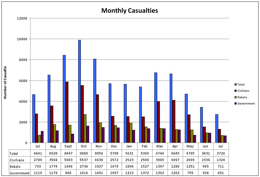 us drone strikes graph with Syria Report 72 War Dead on Coach Plunges Into Ravine Near Malaysias Genting Resort additionally Showthread also Syria Report 72 War Dead further 14811 further Do Not Believe The U S Governments Official Numbers On Drone Strike Civilian Casualties.