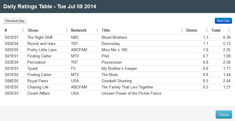 Final Adjusted TV Ratings for Tuesday 8th July 2014