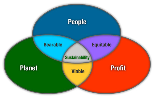 triple bottom line of sustainability picture consistent