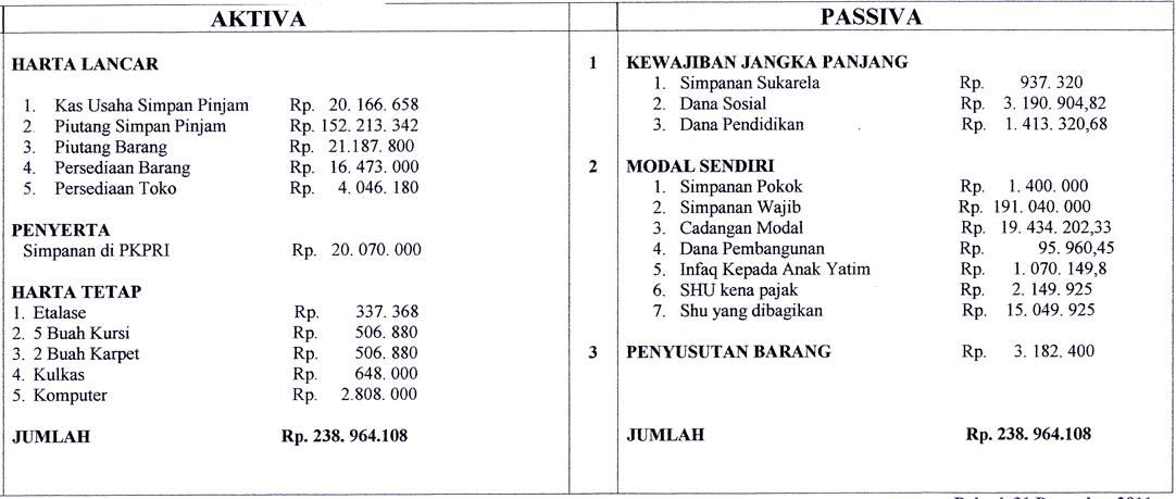 Contoh Laporan Pertanggung Jawaban Pengurus Koperasi Newhairstylesformen2014 Com