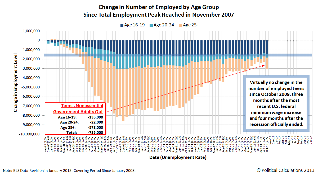 Change in Number of Employed Americans Since Total Employment Peak in November 2007, through October 2013