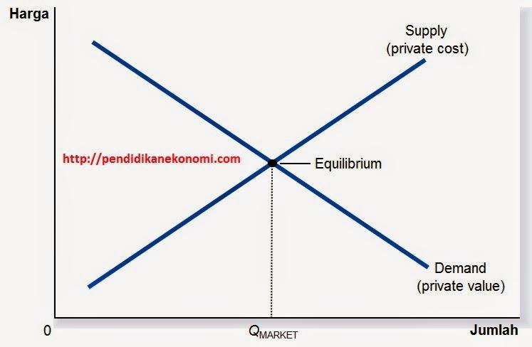 Eksternalitas dalam Perekonomian