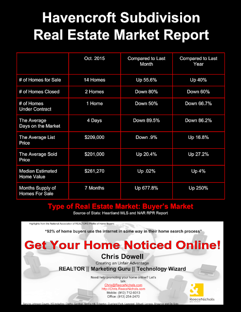 Havencroft, Havencroft Subdivision, Havencroft real estate, Olathe, Olathe KS