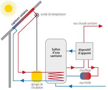 chauffage cologique maison chauffage et ventilation dans une maison passive with chauffage. Black Bedroom Furniture Sets. Home Design Ideas