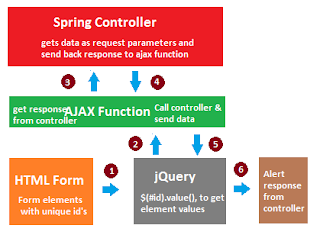 how to call controller from ajax in spring mvc