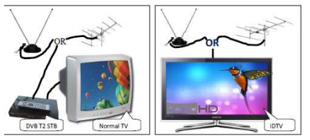 How we can receive DTT or DVB-T2 Signals in TV?
