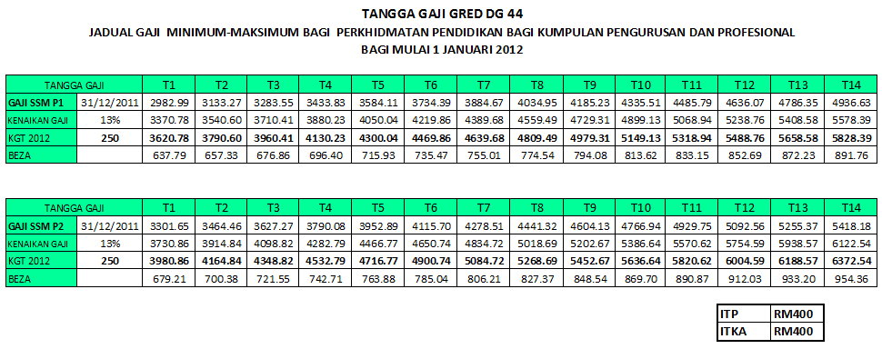 Jadual Tangga Gaji Baru 2014
