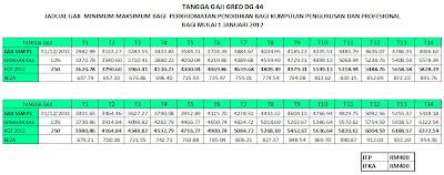 Jadual Tangga Gaji Baru 2013