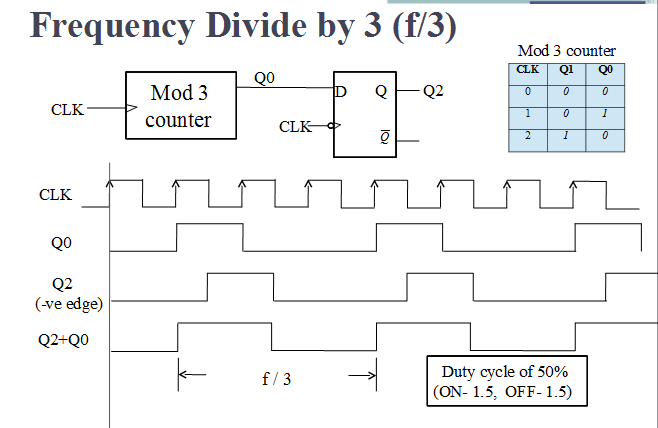 Frequency Counter Plans : Vlsi verilog frequency dividing circuit with minimum