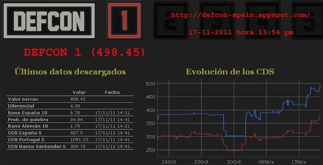 Uma crise sem volta? Alerta geral: Espanha entra em DEFCON 1 econômico!