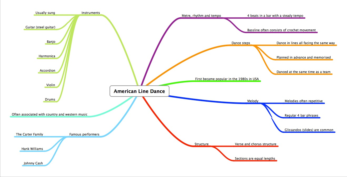 Diagram Of Line Dance Trusted Wiring Diagrams Two Step Area Study 3 American Ews Gcse Music Steps