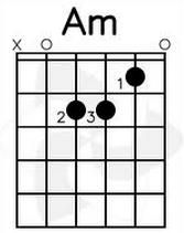 cara bermain kunci gitar Am