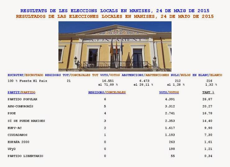 RESULTADOS DE LAS ELECCIONES LOCALES EN MANISES, 24 DE MAYO 2015