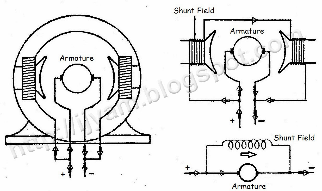 wiring connection of direct current dc motor technovation three diagrams showing the method of connection of a two pole shunt field direct current motor