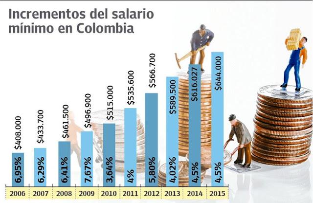 Salario Minimo 2016 Colombia