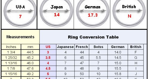 Size  Ring Conversion