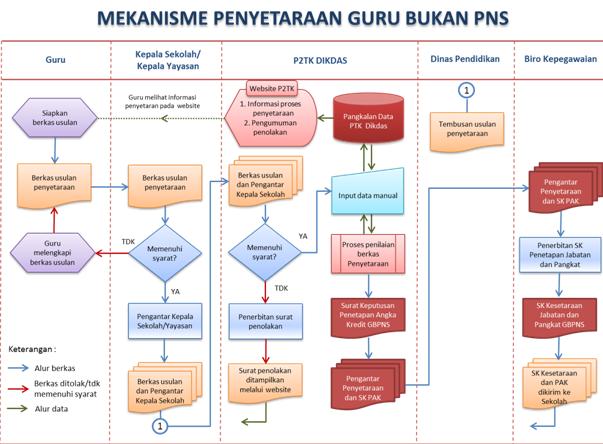 Mekanisme Inpassing Bagi Guru Non PNS