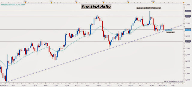 Economic calendar forex blogspot com