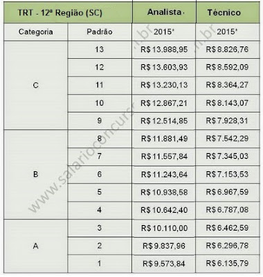 Blog Ciclos de Estudo concurso TRT - Santa Catarina (SC) 12ª região