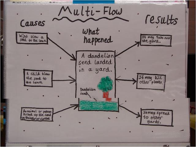 i-THINK Multi flow Map Peta Pelbagai Alir