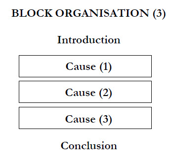 cause and effect learn english essay based on the topic some essays will only discuss the causes of a topic as in the diagram below