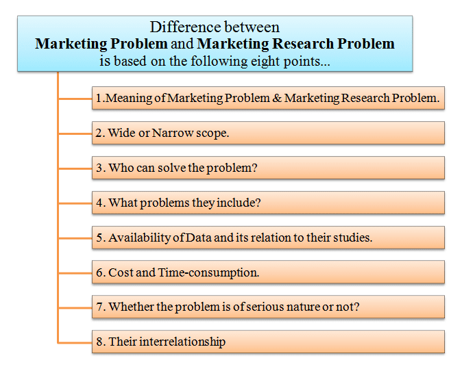 Difference between marketing problem and marketing research problem