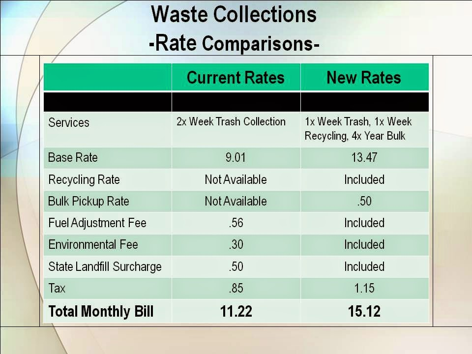 City To Keep Dual Stream Recycling But Have Less Bulk Trash Pickup