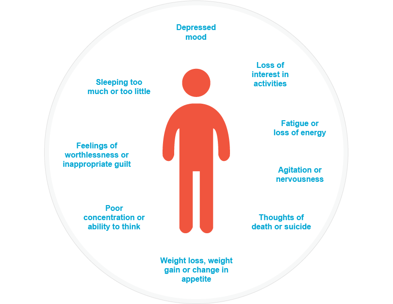 Major Depressive Disorder (Clinical Depression)