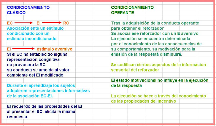 Cuadro Comparativo de Condicionamientos
